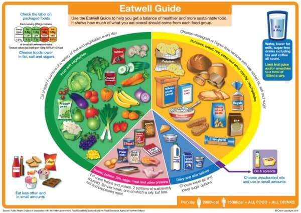 eatwell guide 2016 UK